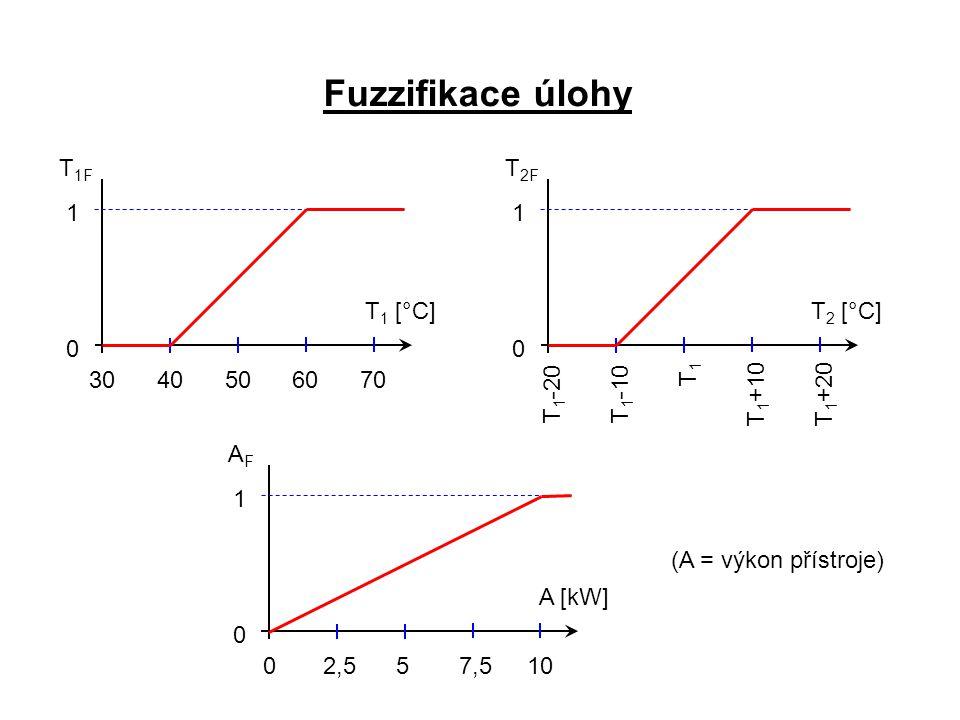Fuzzifikace úlohy T1F T2F 1 1 T1 [°C] T2 [°C] 30 40 50 60 70 T1 T1-20
